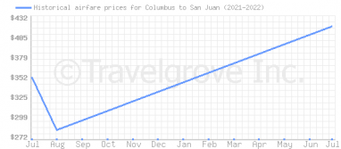 Price overview for flights from Columbus to San Juan