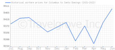 Price overview for flights from Columbus to Santo Domingo