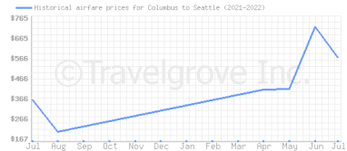 Price overview for flights from Columbus to Seattle