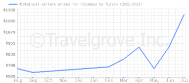 Price overview for flights from Columbus to Tucson