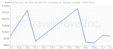 Price overview for flights from Columbus to United Kingdom