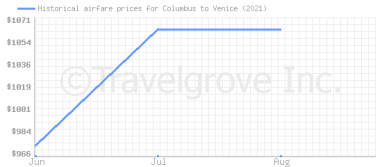 Price overview for flights from Columbus to Venice