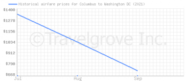 Price overview for flights from Columbus to Washington DC