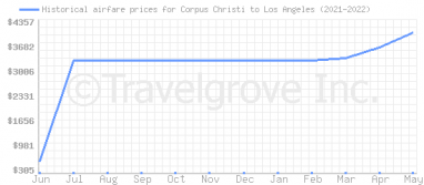 Price overview for flights from Corpus Christi to Los Angeles