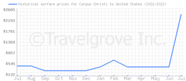 Price overview for flights from Corpus Christi to United States