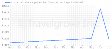Price overview for flights from Cranbrook to Tokyo