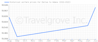 Price overview for flights from Dallas to Adana