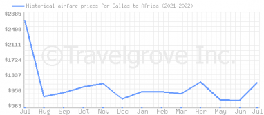 Price overview for flights from Dallas to Africa