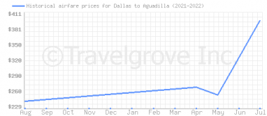 Price overview for flights from Dallas to Aguadilla