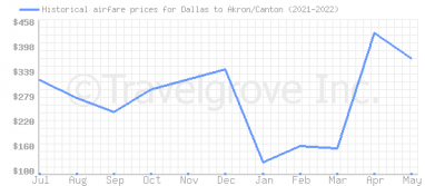 Price overview for flights from Dallas to Akron/Canton