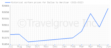 Price overview for flights from Dallas to Amritsar