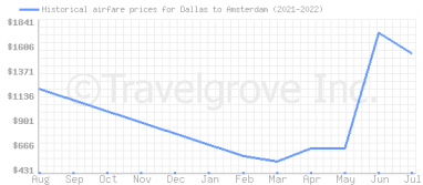 Price overview for flights from Dallas to Amsterdam