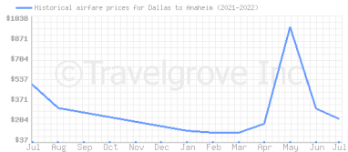 Price overview for flights from Dallas to Anaheim