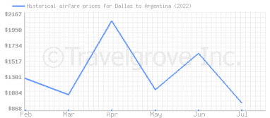 Price overview for flights from Dallas to Argentina