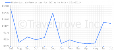 Price overview for flights from Dallas to Asia