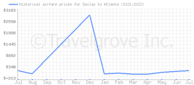 Price overview for flights from Dallas to Atlanta