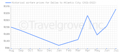 Price overview for flights from Dallas to Atlantic City