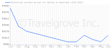 Price overview for flights from Dallas to Auckland