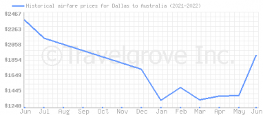 Price overview for flights from Dallas to Australia