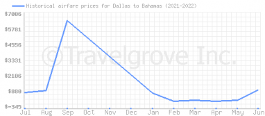 Price overview for flights from Dallas to Bahamas