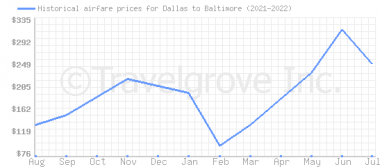 Price overview for flights from Dallas to Baltimore