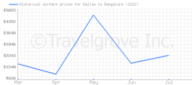 Price overview for flights from Dallas to Bangalore