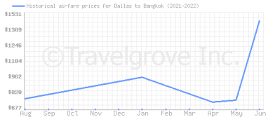 Price overview for flights from Dallas to Bangkok