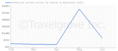 Price overview for flights from Dallas to Barcelona