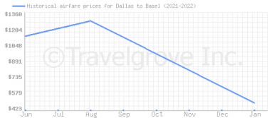 Price overview for flights from Dallas to Basel