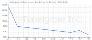 Price overview for flights from Dallas to Belgium