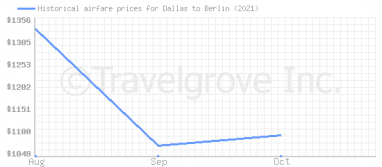 Price overview for flights from Dallas to Berlin