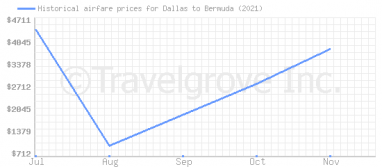 Price overview for flights from Dallas to Bermuda