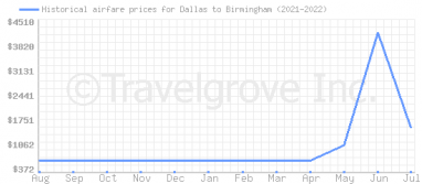 Price overview for flights from Dallas to Birmingham