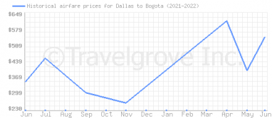 Price overview for flights from Dallas to Bogota