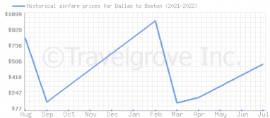 Price overview for flights from Dallas to Boston