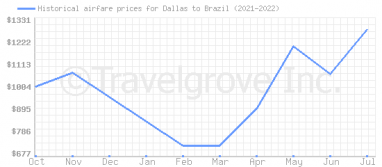 Price overview for flights from Dallas to Brazil