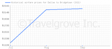 Price overview for flights from Dallas to Bridgetown
