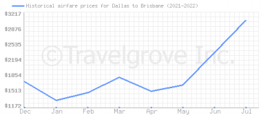 Price overview for flights from Dallas to Brisbane