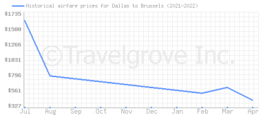 Price overview for flights from Dallas to Brussels