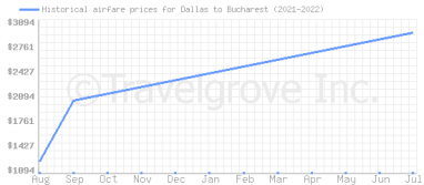 Price overview for flights from Dallas to Bucharest