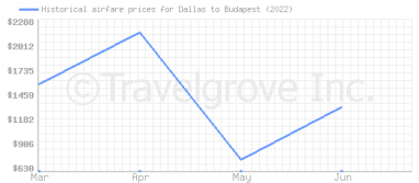 Price overview for flights from Dallas to Budapest