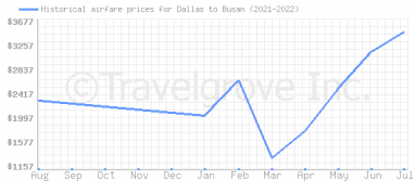 Price overview for flights from Dallas to Busan