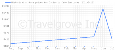Price overview for flights from Dallas to Cabo San Lucas