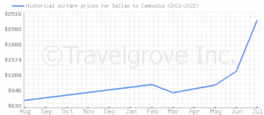 Price overview for flights from Dallas to Cambodia