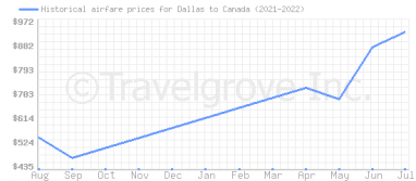 Price overview for flights from Dallas to Canada