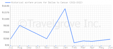 Price overview for flights from Dallas to Cancun