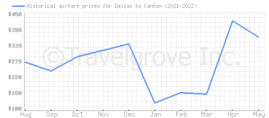 Price overview for flights from Dallas to Canton