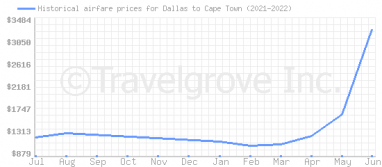 Price overview for flights from Dallas to Cape Town