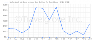 Price overview for flights from Dallas to Caribbean