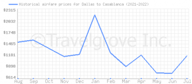 Price overview for flights from Dallas to Casablanca